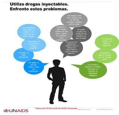 UsoDrogasInyectables
